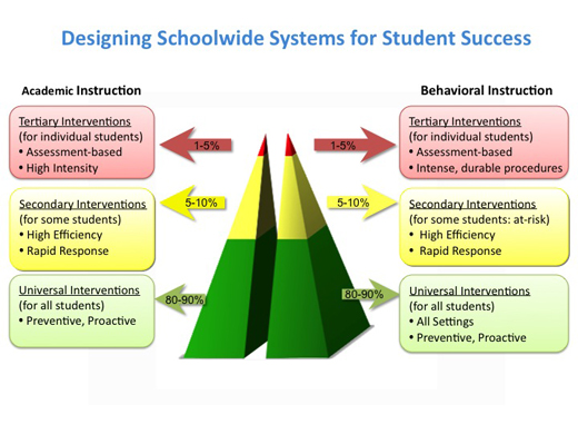 How Does Classroom Design And Organization Support Learning And Positive Behavior ~ Positive behavioral interventions and supports pbis