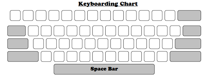 Keyboard Chatter - CSD Education Technology